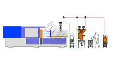 厂家使用中央供料系统时需注意的六个事项
